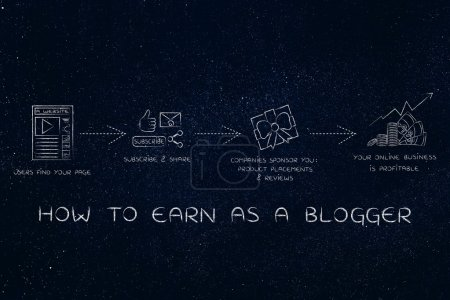 monetize your blog: getting sponsored for profits