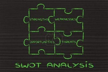 The elements of Swot analysis