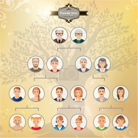 Genealogical tree of family.