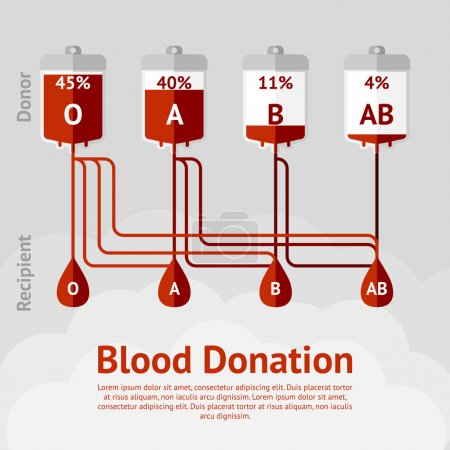 Blood donation and blood types