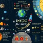 Постер, плакат: Set of Universe Infographics