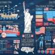 Постер, плакат: Set of USA history infographics Revolutionary and Civil wars Vector