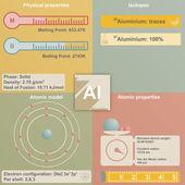Infographic hliníku