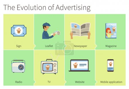 The evolution of  advertising. From advertising si...