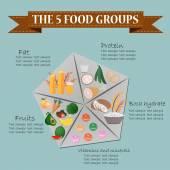 5 skupin potravin