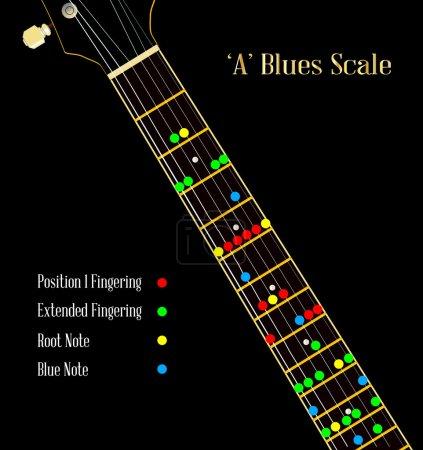 Guitar Blues Scale In A
