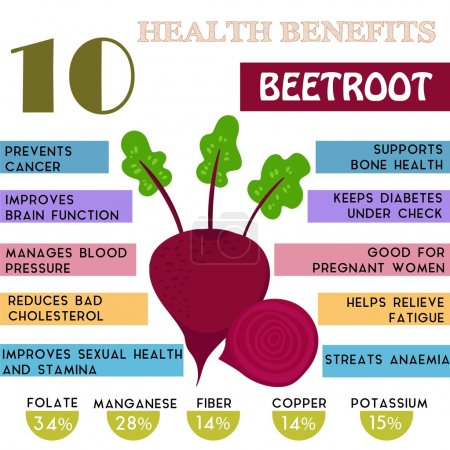 10 Health benefits information of Beetroot. Nutrients infographi