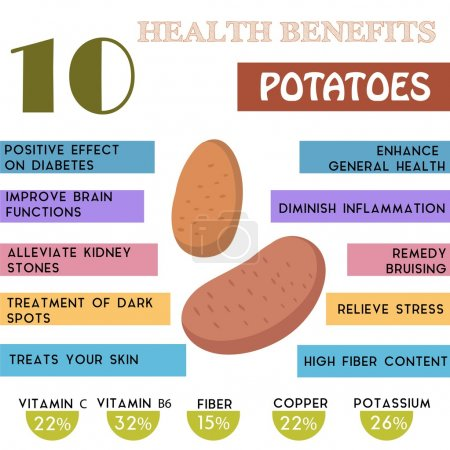 10 Health benefits information of Potatoes. Nutrients infographi