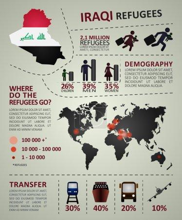 Iraqi refugees infographic.