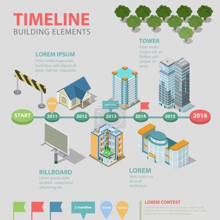 timeline real estate building