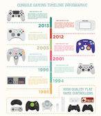 Console gaming timeline infographic Game controllers quality flat Icons