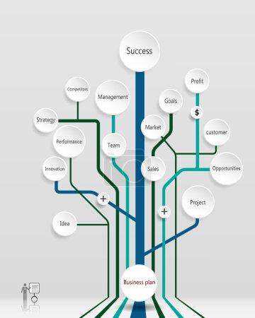 Business plan tree.Financial-Marketing Planning