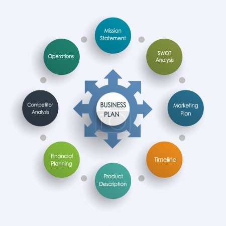 Project management business plan.Financial Marketing Planning