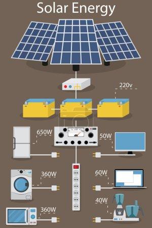 Illustration pour Infographie réception, traitement, accumulation et consommation d'énergie solaire électrique. Panneaux solaires, transformateurs et batteries. Appareils ménagers . - image libre de droit