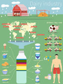 Infographics dairy industry Country production and products