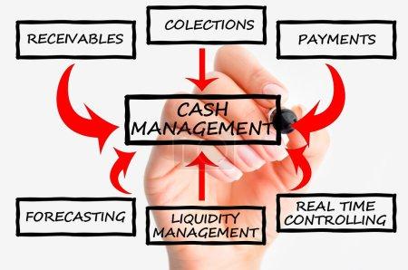 Photo pour Système de gestion des flux de trésorerie écrit à la main sur tableau blanc - image libre de droit