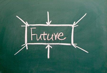 Word future on blackboard