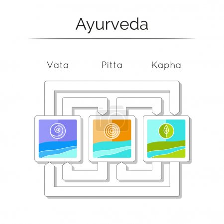 Illustration for Ayurveda vector illustration. Ayurvedic elements. Ayurvedic doshas vata, pitta, kapha.  Ayurvedic body types. Infographic with flat icons. Ayurvedic symbols in linear style. Alternative medicine. - Royalty Free Image