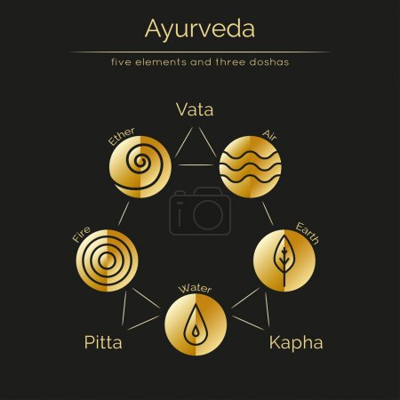 Illustration for Ayurveda vector illustration with gold texture. Ayurvedic elements and doshas vata, pitta, kapha. Ayurvedic body types and symbols in linear style. Alternative medicine. Infographic with flat icons. - Royalty Free Image