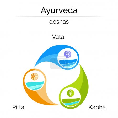 Illustration for Ayurveda vector illustration. Ayurveda elements and doshas vata, pitta, kapha as holistic system. Infographic with flat icons. Ayurvedic symbols in linear style. Alternative medicine. Indian medicine. - Royalty Free Image