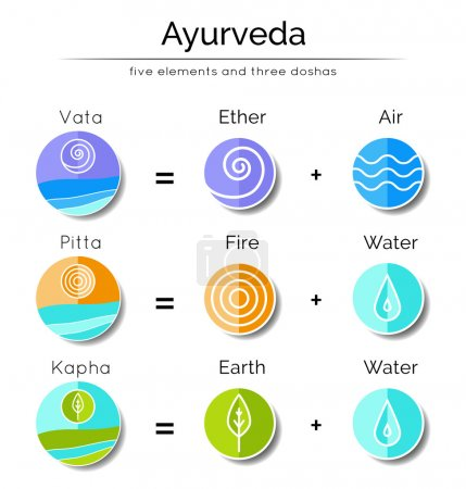 Illustration for Ayurveda vector illustration with flat icons. Ayurvedic elements and doshas vata, pitta, kapha. Ayurvedic body types and symbols in linear style. Alternative medicine. Indian medicine. Holistic system - Royalty Free Image