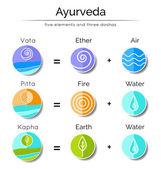 Ayurvedic elements and doshas vata, pitta, kapha.