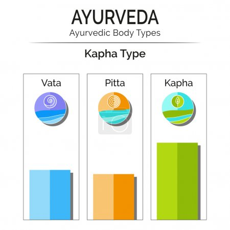 Illustration for Ayurvedic vector infographic. Ayurvedic body types vata, pitta, kapha. Ayurveda doshas vata, pitta, kapha with flat icons. Ayurveda as alternative medicine, Indian medicine. Ayurveda emblems, symbols. - Royalty Free Image