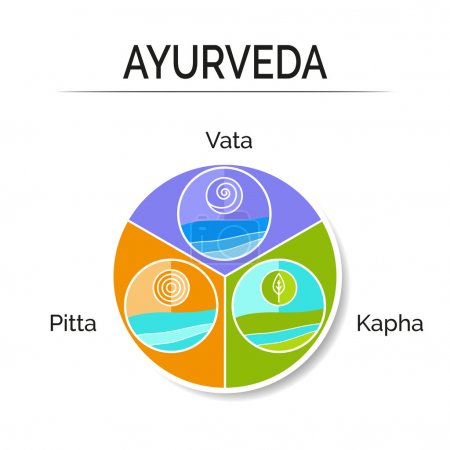 Illustration for Ayurvedic vector illustration. Ayurveda doshas vata, pitta, kapha as holistic system.  Ayurveda as alternative medicine. Indian medicine. Ayurvedic infographic with symbols and elements in flat style. - Royalty Free Image