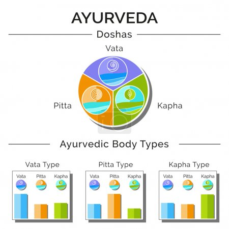 Ayurveda doshas vata, pitta, kapha as holistic system.