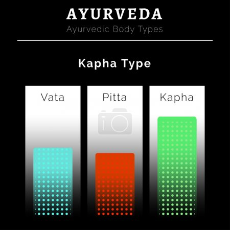 Illustration for Ayurveda vector illustration. Ayurveda doshas. Vata, pitta, kapha doshas in blue, red and green colors. Ayurvedic body types. Ayurvedic infographic. Healthy lifestyle. Harmony with nature. - Royalty Free Image