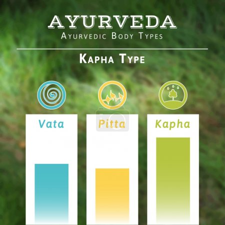 Illustration for Ayurveda vector illustration. Ayurveda doshas. Vata, pitta, kapha doshas in blue, yellow and green colors. Ayurvedic body types. Ayurvedic infographic. Healthy lifestyle. Harmony with nature. - Royalty Free Image
