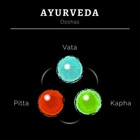 Illustration for Ayurveda vector illustration. Ayurveda doshas. Vata, pitta, kapha doshas in blue, red and green colors. Ayurvedic body types. Ayurvedic infographic. Healthy lifestyle. Harmony with nature. - Royalty Free Image
