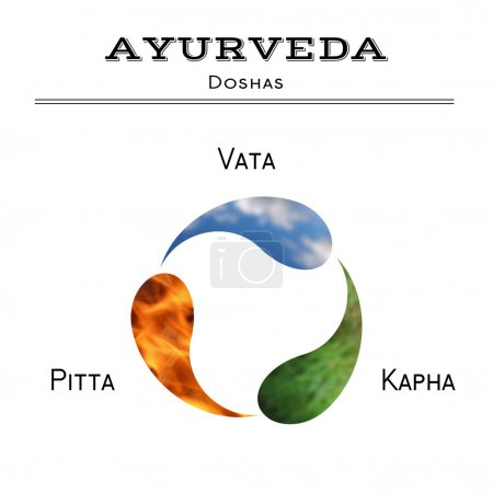 Illustration for Ayurveda vector illustration. Ayurveda doshas. Vata, pitta, kapha doshas as air, fire and plants. Ayurvedic body types. - Royalty Free Image