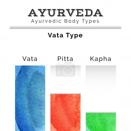 Illustration for Ayurveda vector illustration. Ayurveda doshas in watercolor texture. Vata, pitta, kapha doshas in different colors. Ayurvedic body types. Ayurvedic infographic. Healthy lifestyle. Harmony with nature. - Royalty Free Image