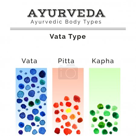 Illustration for Ayurveda vector illustration. Ayurveda doshas in watercolor texture. Vata, pitta, kapha doshas in different colors. Ayurvedic body types. Ayurvedic infographic. Alternative medicine. - Royalty Free Image