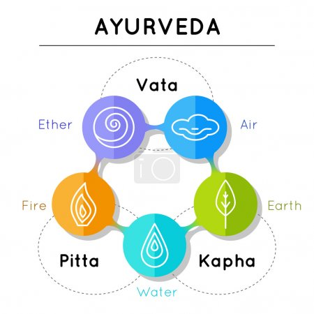 Illustration for Ayurveda vector illustration. Ayurveda elements. Vata, pitta, kapha doshas in blue, orange and green colors. Ayurvedic body types. Infographic with flat icons. Ayurvedic symbols in linear style. - Royalty Free Image
