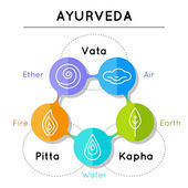 Ayurveda elements and doshas  in linear style