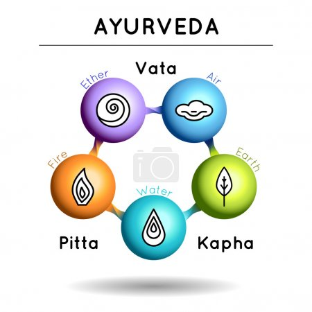 Illustration for Ayurveda vector illustration. Ayurveda elements. Vata, pitta, kapha doshas in blue, orange and green colors. Ayurvedic body types. Infographic with volume icons. Ayurvedic symbols with 3d effect. - Royalty Free Image