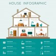 Infographic home. House in section with furniture....