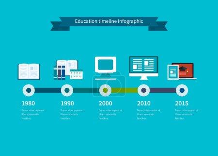 Illustration for Flat design modern vector illustration icons set of education, learning, digital library. Timeline illustration infographic elements. - Royalty Free Image