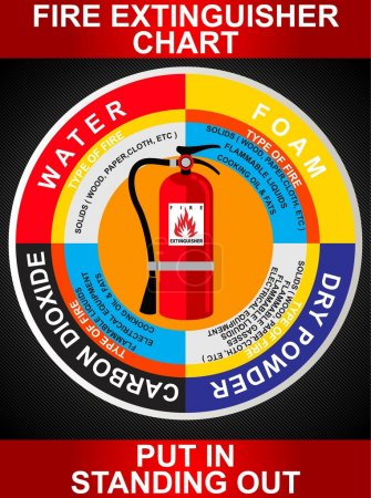 FIRE EXTINGUISHER INFOGRAPHIC CHART