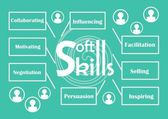 Soft skills theme with labels - influencing facilitation selling inspiring persuasion negotiation motivating collaborating icons of people silhouette white graphic elements on trendy green