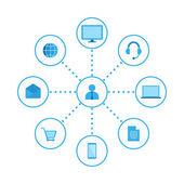 Omni Multi Channel E-Commerce