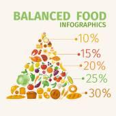Potravinová pyramida infographic
