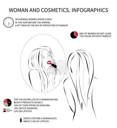 Frau und Kosmetik. Infografiken