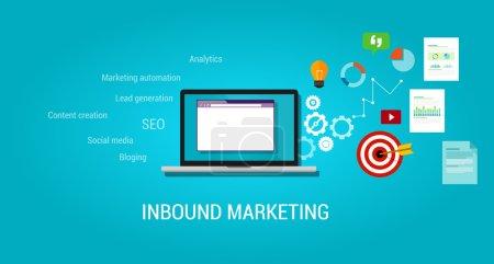 Inbound content blog marketing SEO digital traffic...