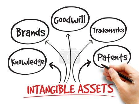 Photo pour Types d'actifs incorporels, carte mentale de la stratégie, concept d'entreprise - image libre de droit