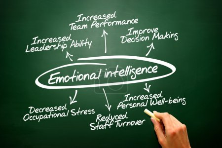 Photo for Emotional intelligence hand drawn concept diagram - Royalty Free Image