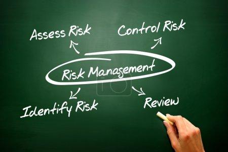 Risk Management concept on blackboard, diagram, presentation