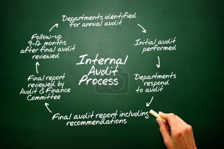 Internal Audit Process flow chart, presentation backgroun